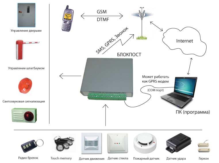 GSM сигнализации составные части