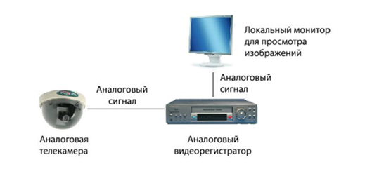 Система аналогового видеонаблюдения