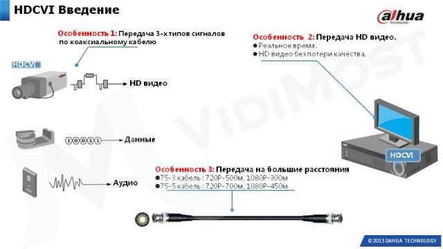hdcvi-sistema